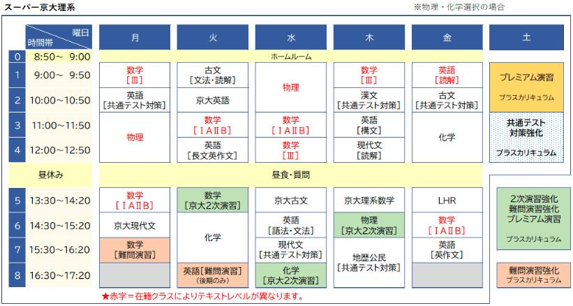 駿台の京大理系コースの時間割