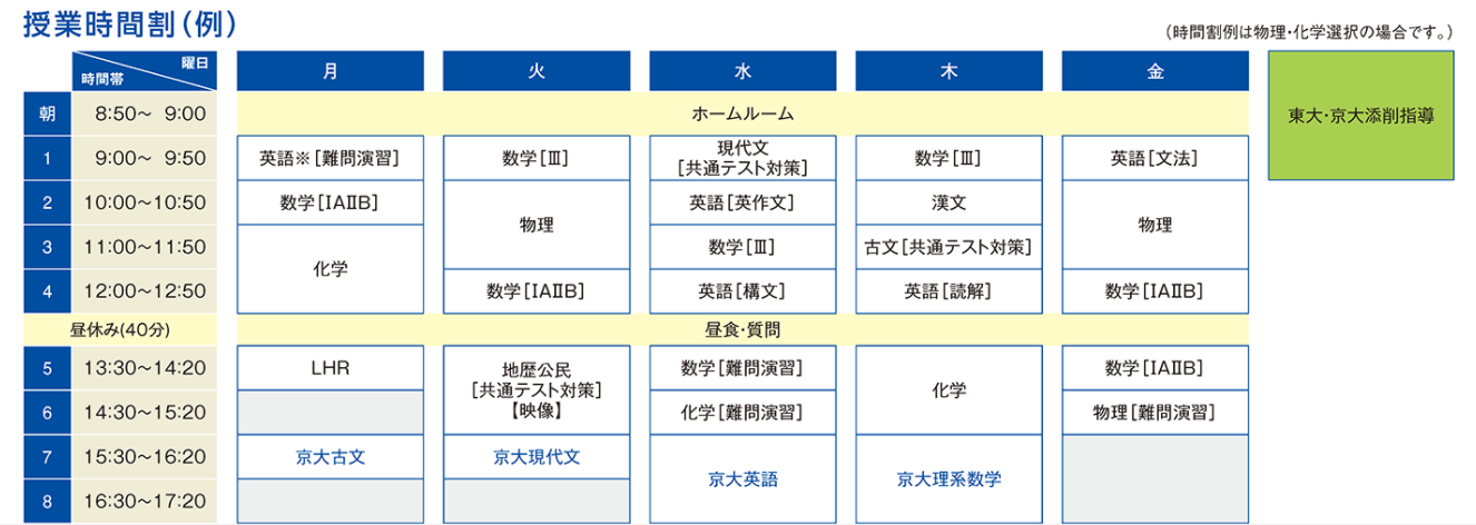 駿台のEX京大理系コース