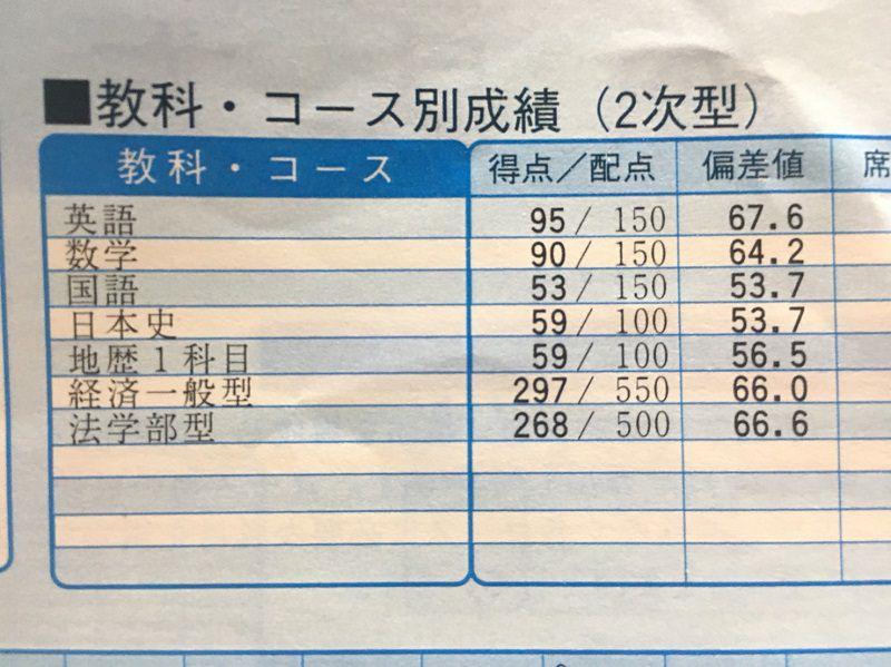 第1回京大実戦模試の成績