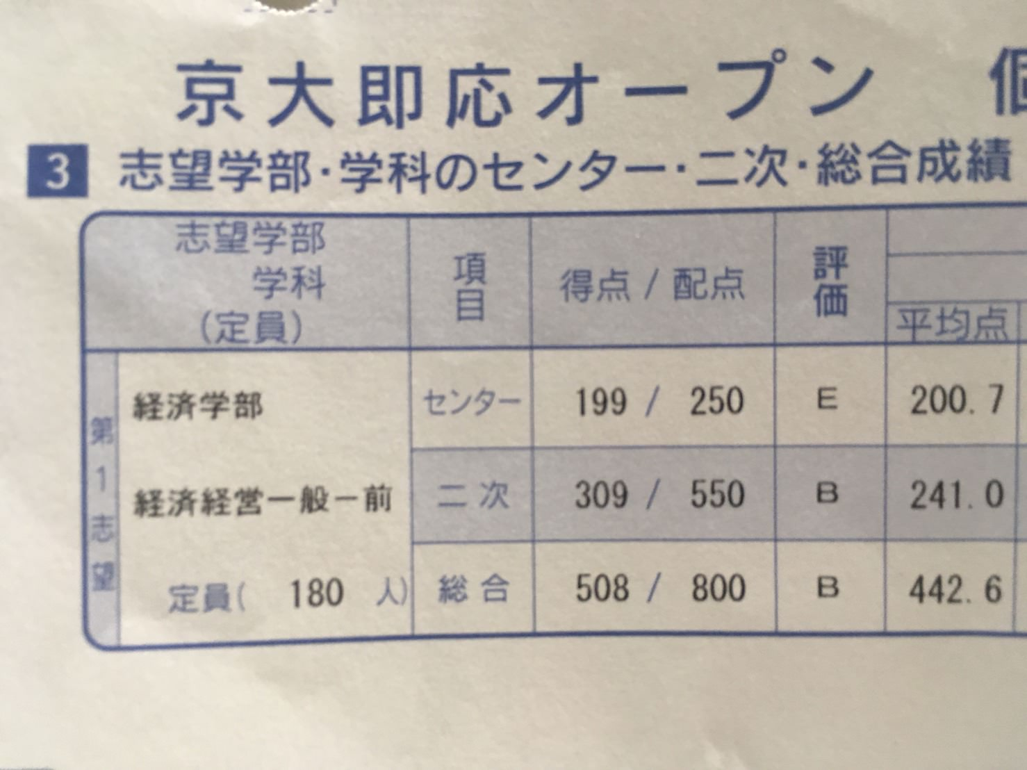 第2回京大オープンの成績表