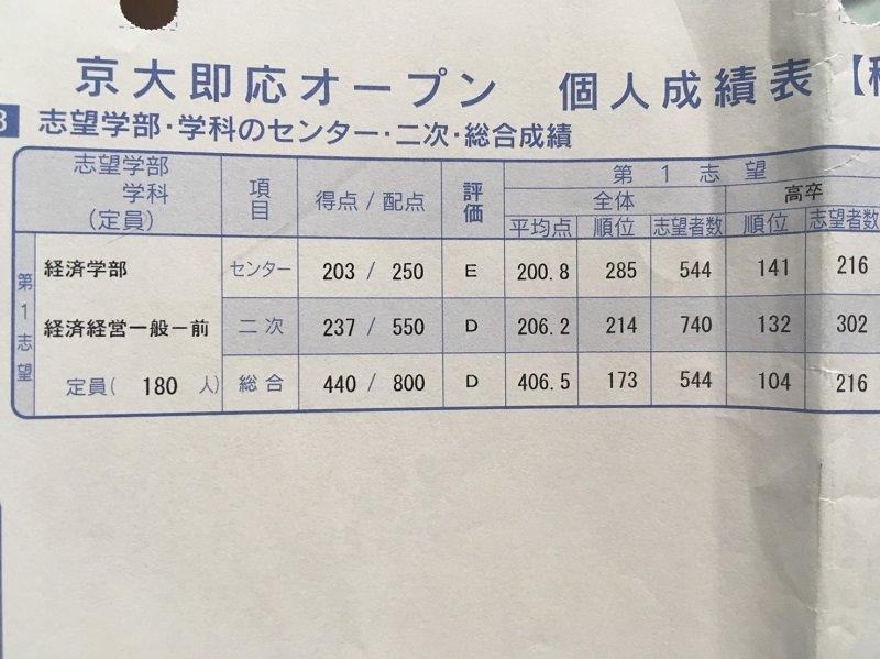 第1回京大オープンの判定