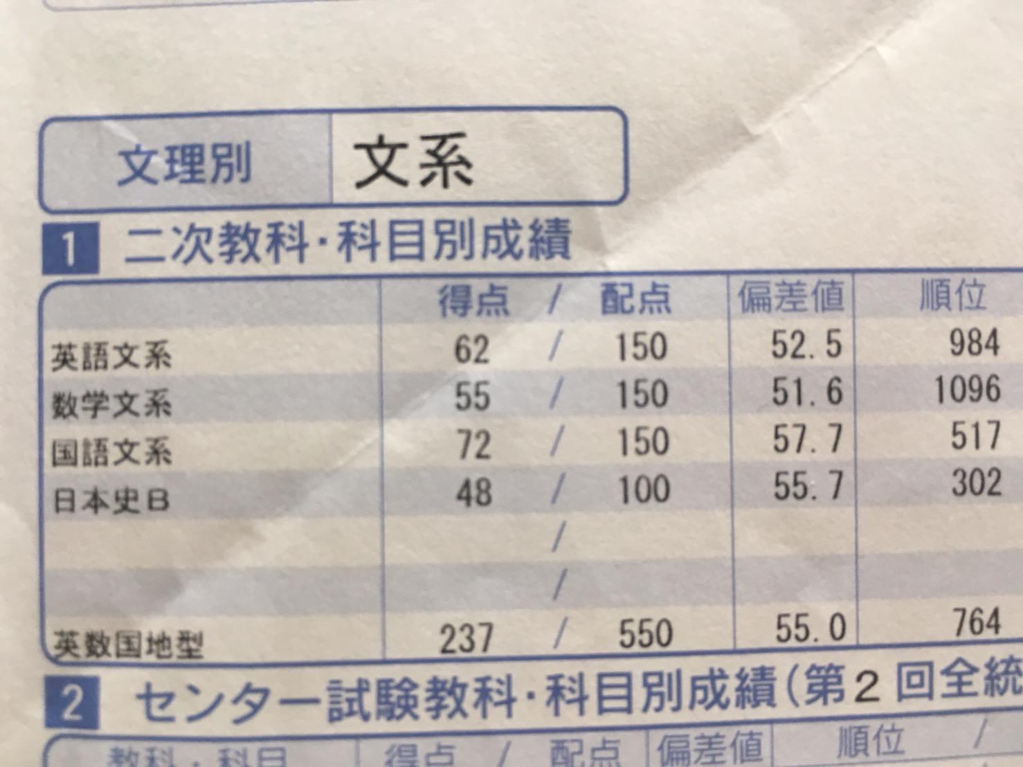 第1回京大オープンの成績