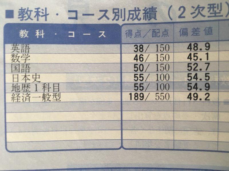 現役の京大実戦の成績表