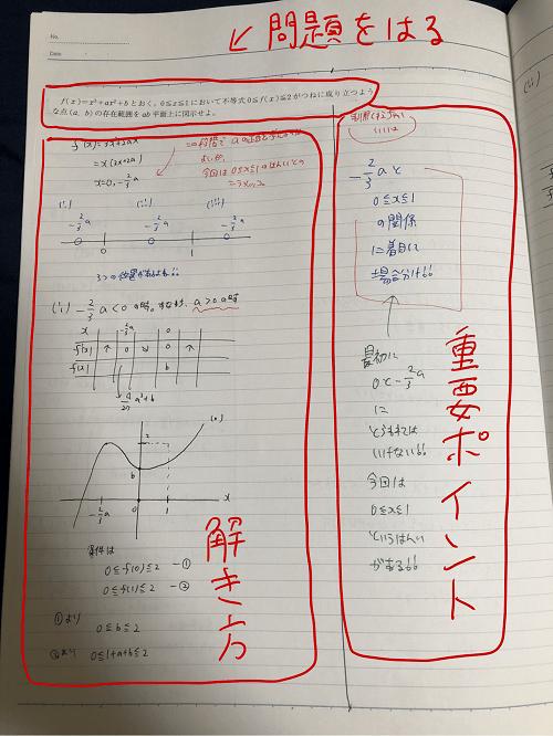 数学のまとめノート2