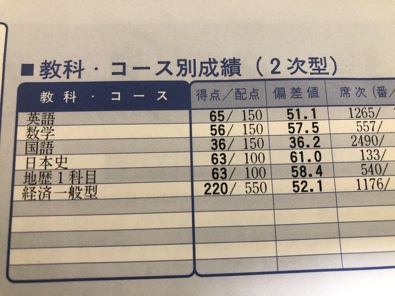 現役の第2回京大実戦模試