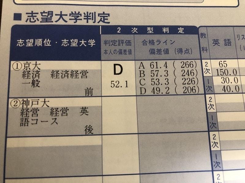 現役の第2回京大実戦判定