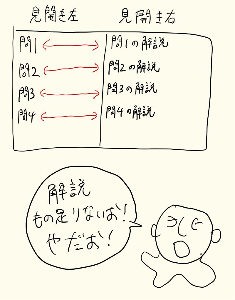 英文法・語法良問500の解説
