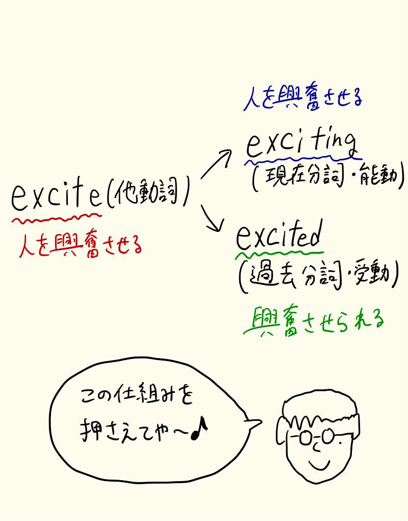 感情を表す現在分詞と過去分詞の仕組み